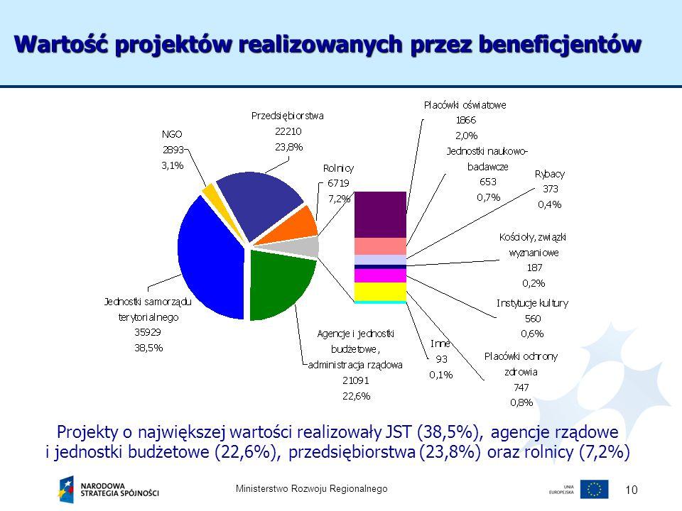 Wartość projektów realizowanych przez beneficjentów