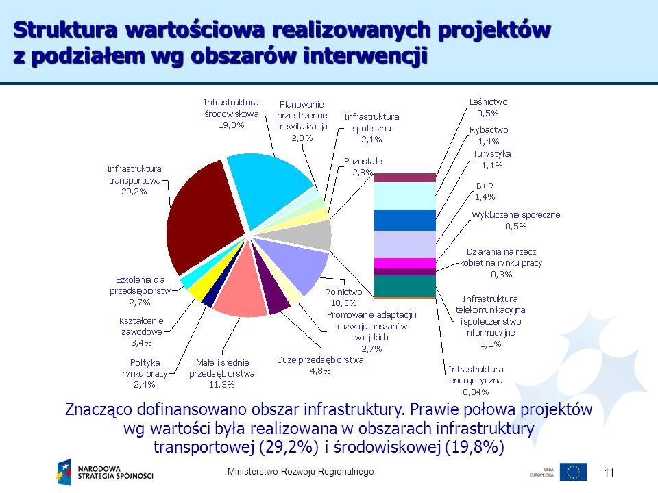 Struktura wartościowa realizowanych projektów z podziałem wg obszarów interwencji