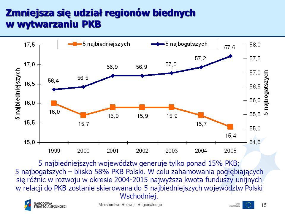 Zmniejsza się udział regionów biednych w wytwarzaniu PKB