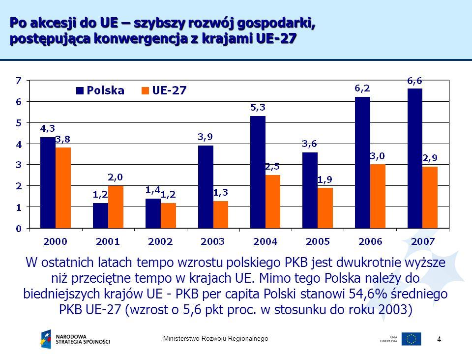 Po akcesji do UE – szybszy rozwój gospodarki, postępująca konwergencja z krajami UE-27