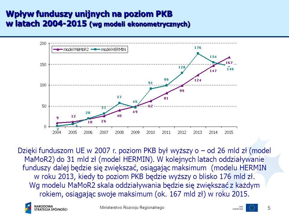 Wpływ funduszy unijnych na poziom PKB w latach 2004-2015 (wg modeli ekonometrycznych)