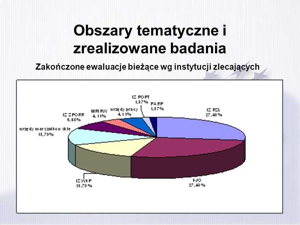 Obszary tematyczne i zrealizowane badania
