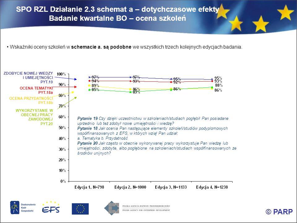 SPO RZL Działanie 2.3 schemat a – dotychczasowe efekty Badanie kwartalne BO – ocena szkoleń