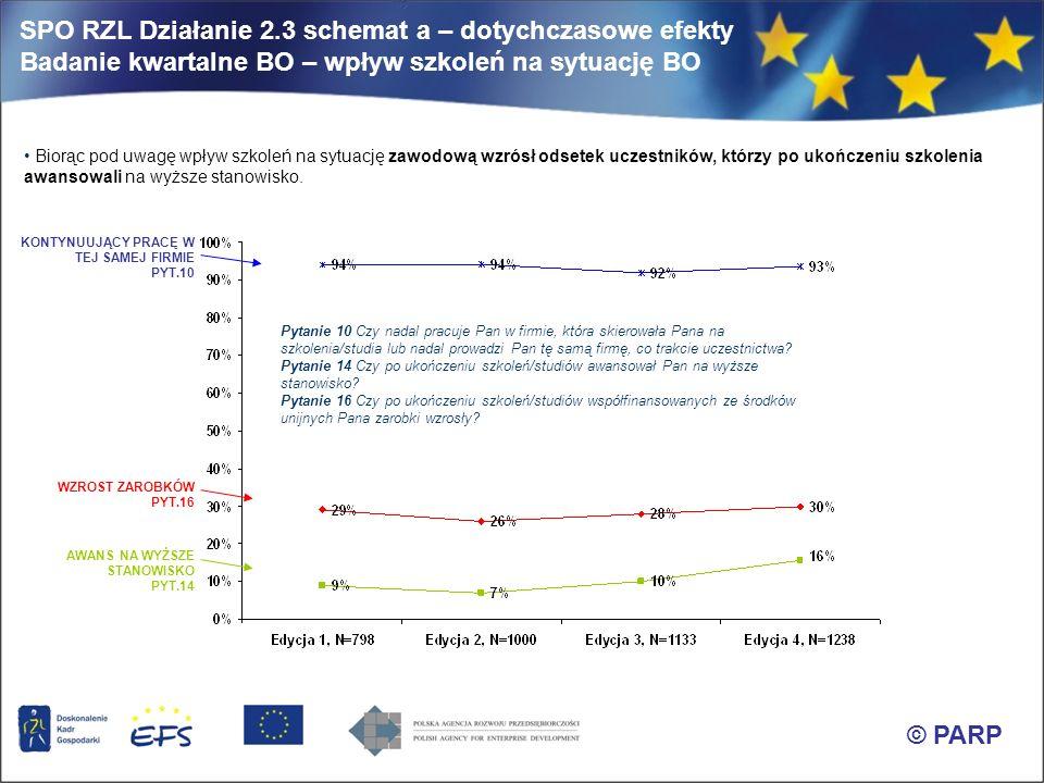 SPO RZL Działanie 2.3 schemat a – dotychczasowe efekty Badanie kwartalne BO – wpływ szkoleń na sytuację BO