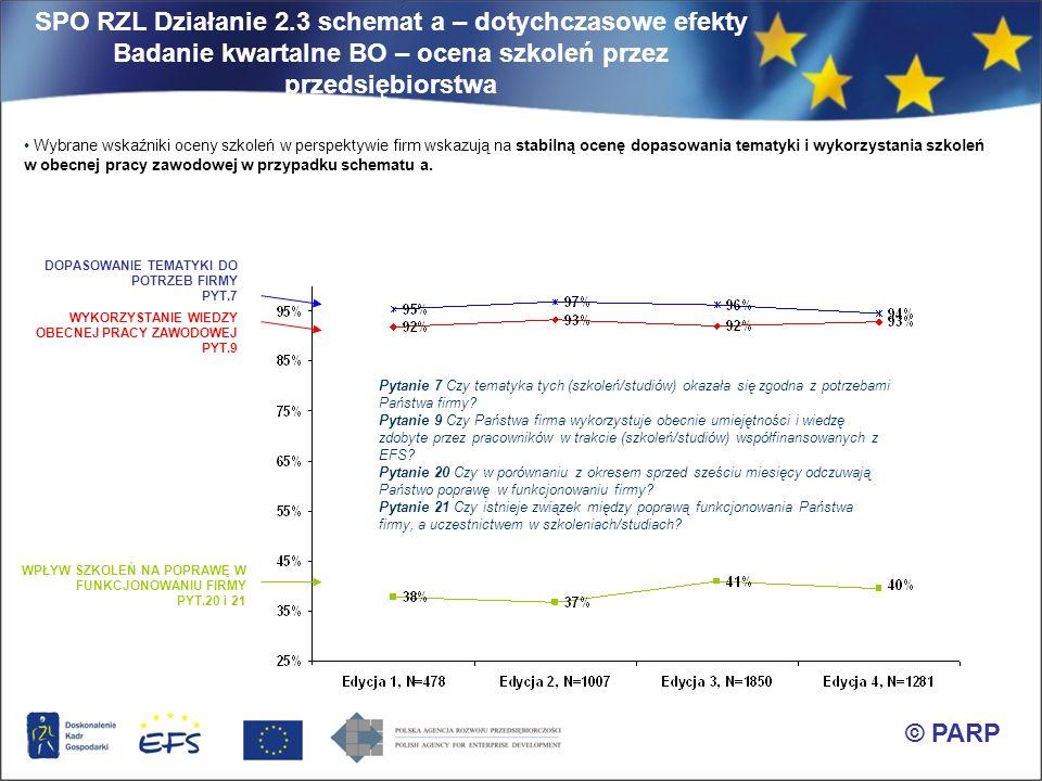 SPO RZL Działanie 2.3 schemat a – dotychczasowe efekty Badanie kwartalne BO – ocena szkoleń przez przedsiębiorstwa