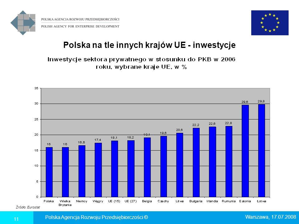 Polska na tle innych krajów UE - inwestycje