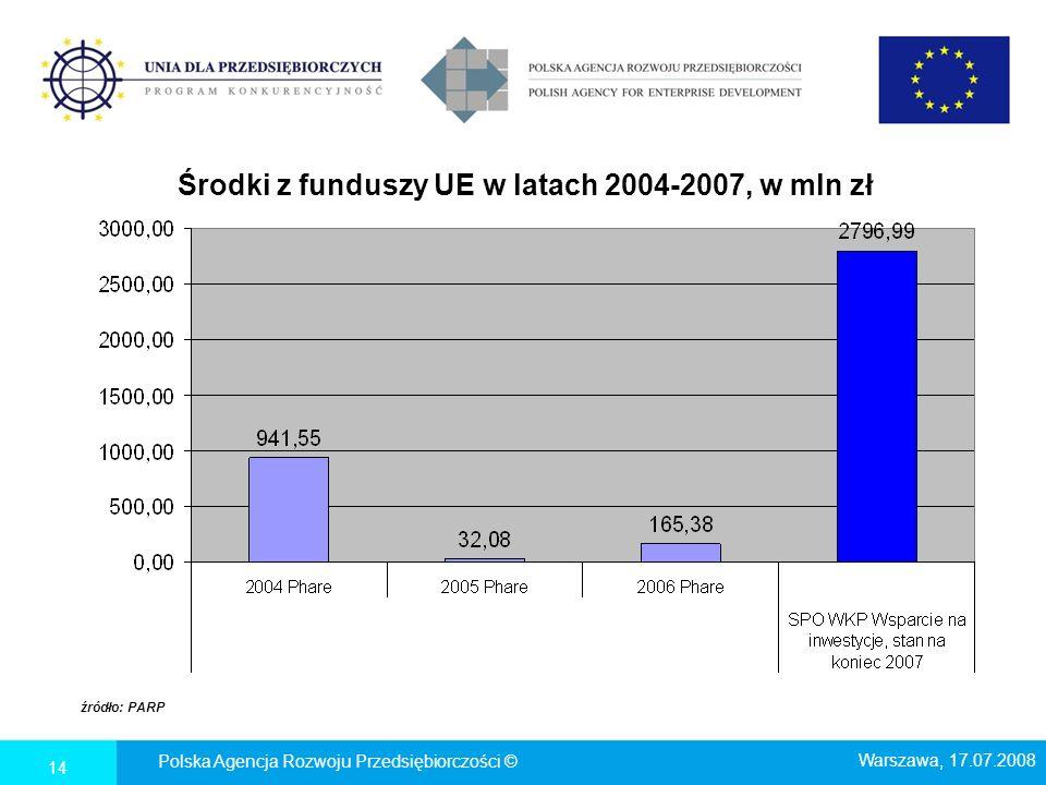 Środki z funduszy UE w latach 2004-2007, w mln zł