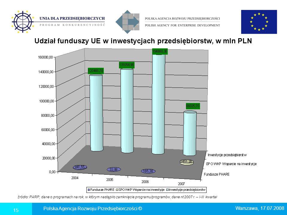Udział funduszy UE w inwestycjach przedsiębiorstw, w mln PLN