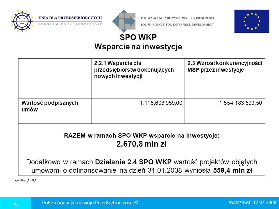 SPO WKP Wsparcie na inwestycje