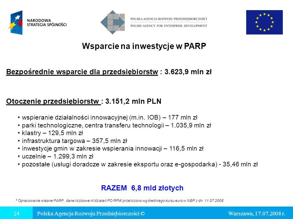 Wsparcie na inwestycje w PARP