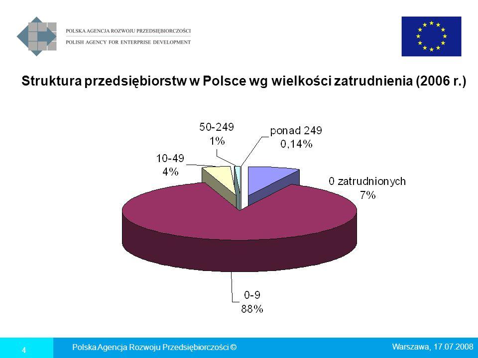 Struktura przedsiębiorstw w Polsce wg wielkości zatrudnienia (2006 r.)
