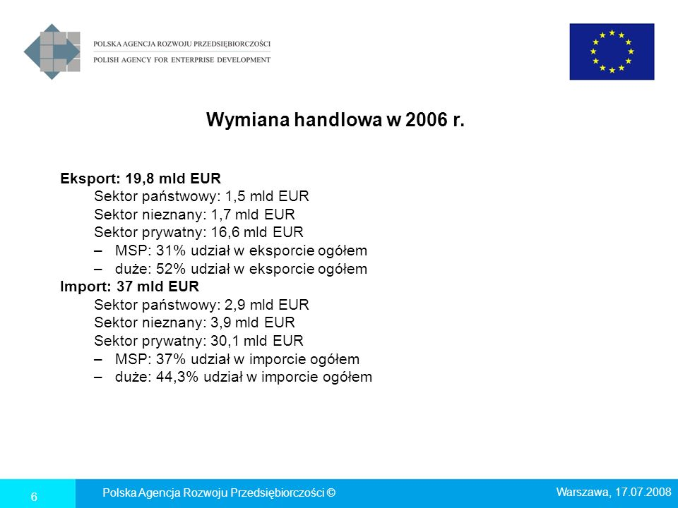 Wymiana handlowa w 2006 r. Eksport: 19,8 mld EUR