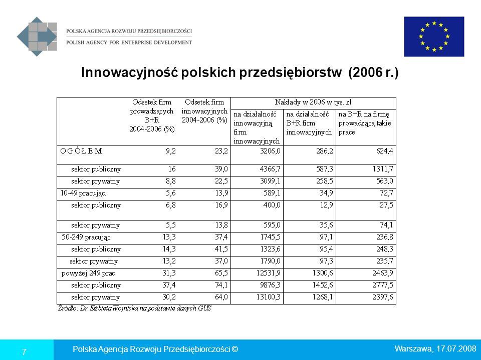 Innowacyjność polskich przedsiębiorstw (2006 r.)