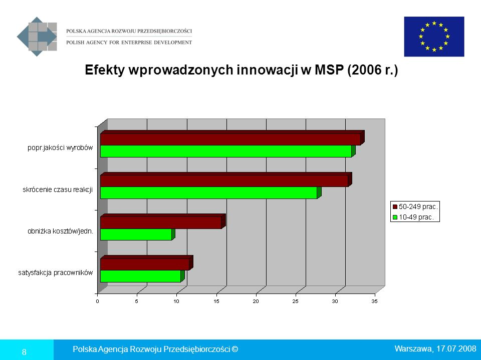 Efekty wprowadzonych innowacji w MSP (2006 r.)