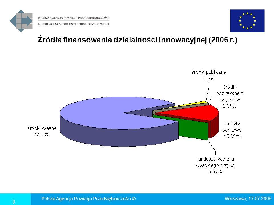 Źródła finansowania działalności innowacyjnej (2006 r.)