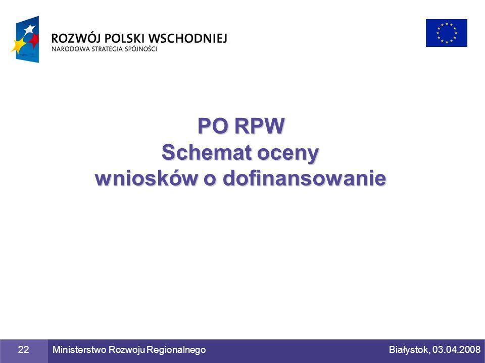 PO RPW Schemat oceny wniosków o dofinansowanie