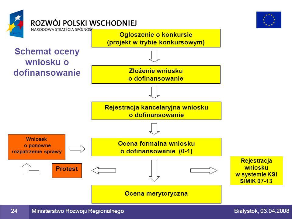 Schemat oceny wniosku o dofinansowanie