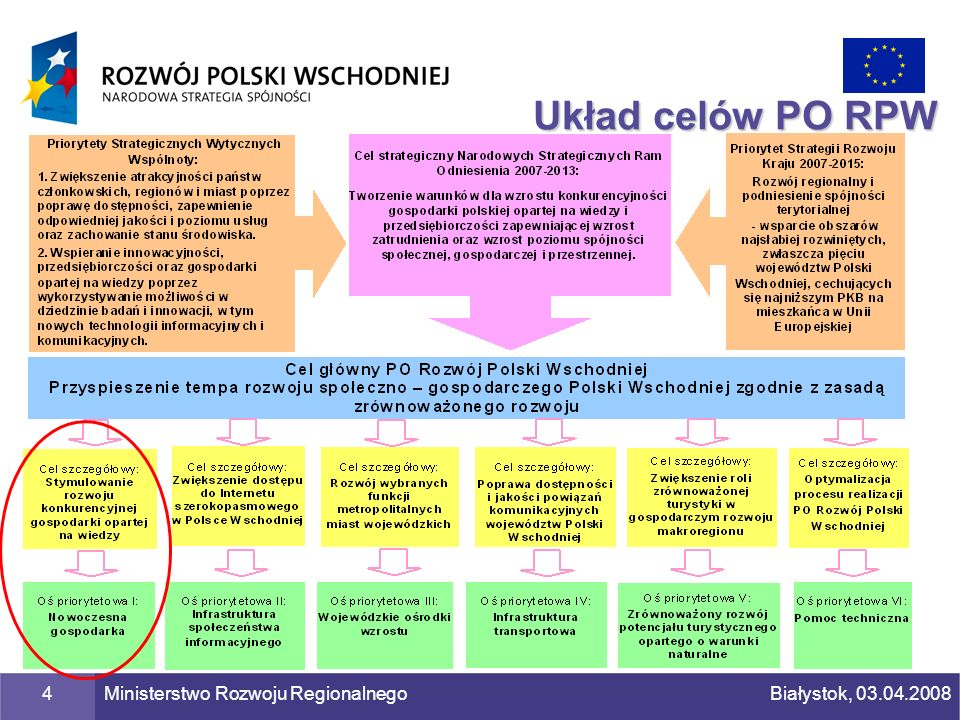 Układ celów PO RPW Ministerstwo Rozwoju Regionalnego