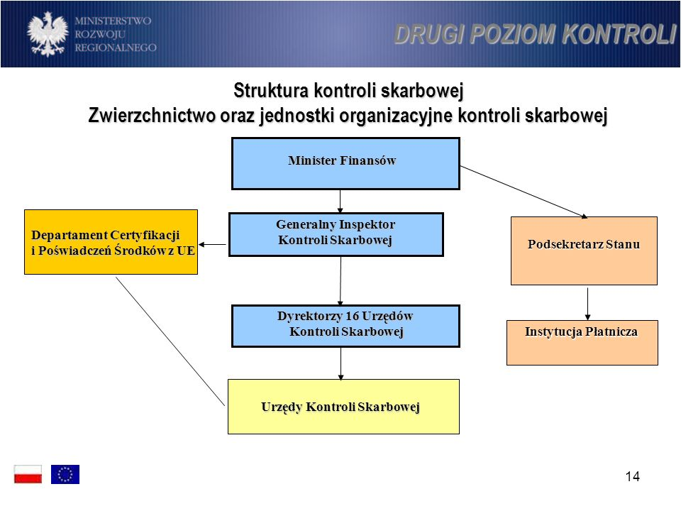 DRUGI POZIOM KONTROLI Struktura kontroli skarbowej