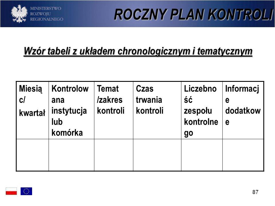 Wzór tabeli z układem chronologicznym i tematycznym