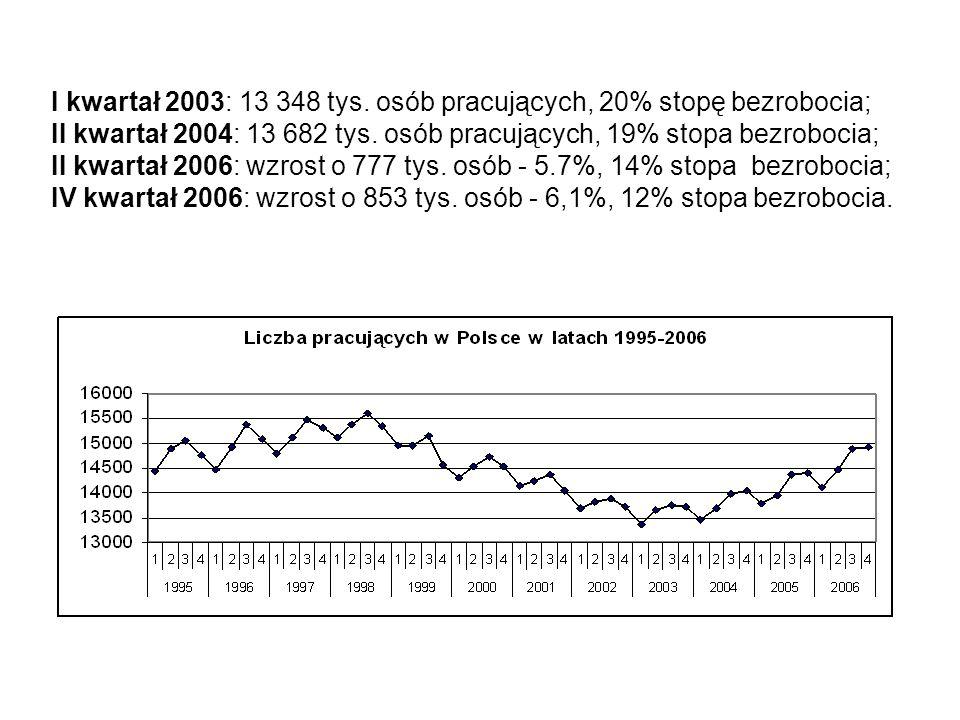 I kwartał 2003: 13 348 tys. osób pracujących, 20% stopę bezrobocia; II kwartał 2004: 13 682 tys.
