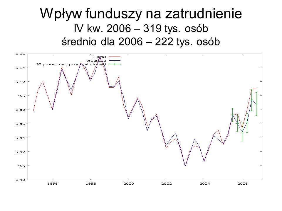 Wpływ funduszy na zatrudnienie IV kw. 2006 – 319 tys
