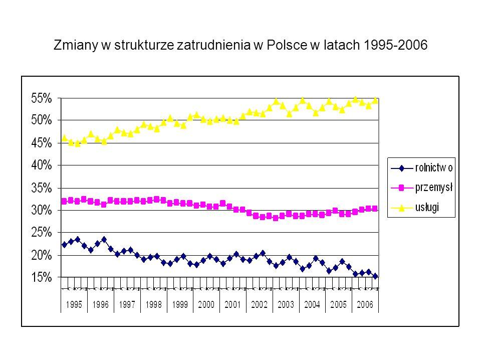 Zmiany w strukturze zatrudnienia w Polsce w latach 1995-2006