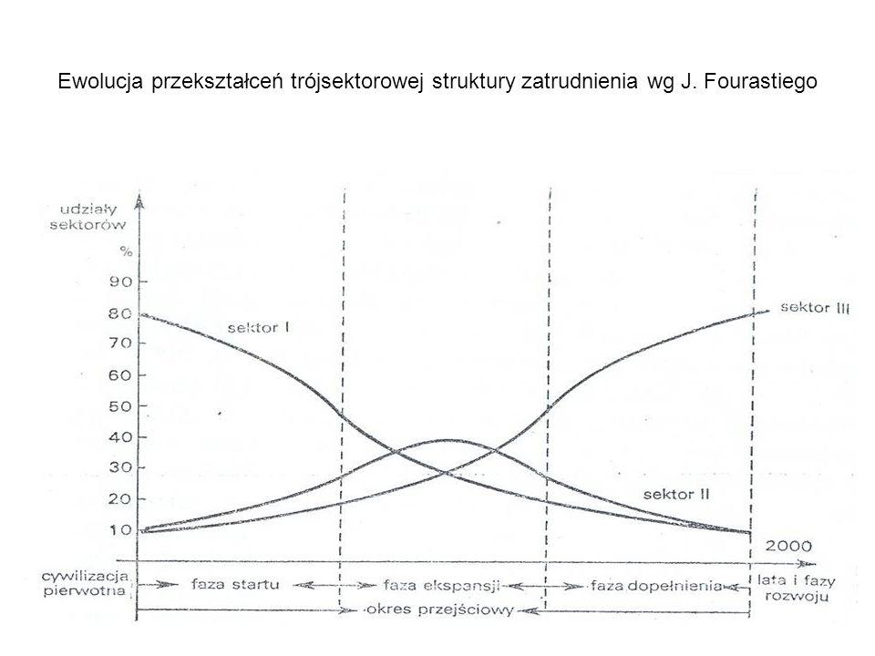 Ewolucja przekształceń trójsektorowej struktury zatrudnienia wg J