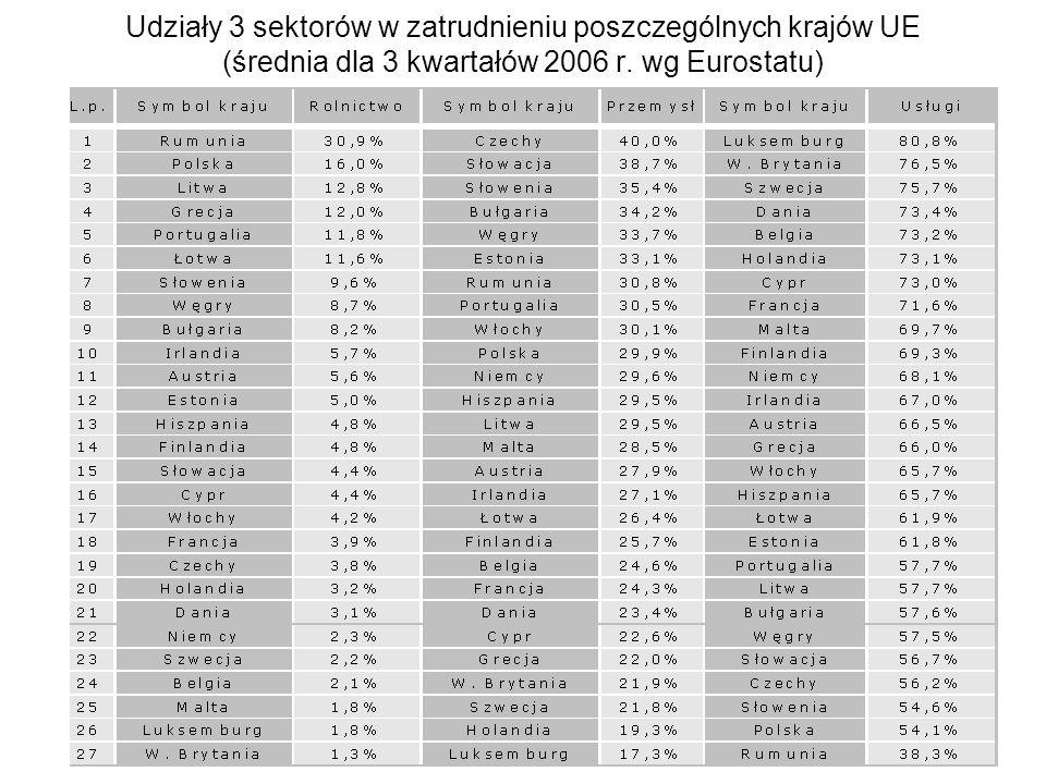 Udziały 3 sektorów w zatrudnieniu poszczególnych krajów UE (średnia dla 3 kwartałów 2006 r.