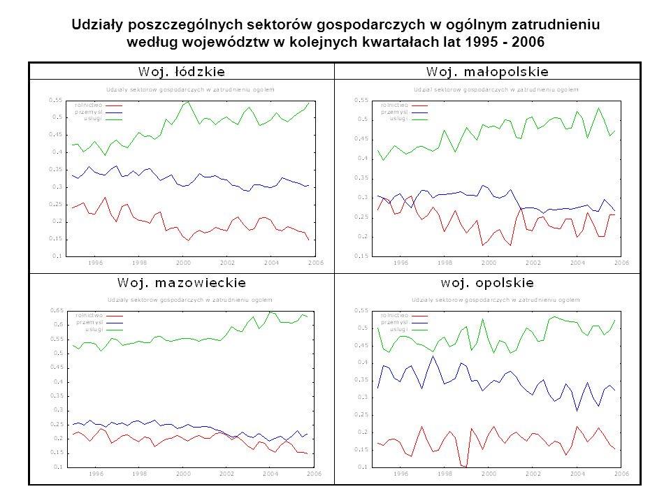 Udziały poszczególnych sektorów gospodarczych w ogólnym zatrudnieniu według województw w kolejnych kwartałach lat 1995 - 2006