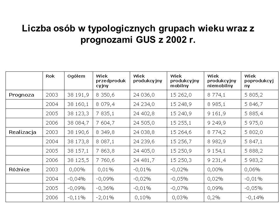 Liczba osób w typologicznych grupach wieku wraz z prognozami GUS z 2002 r.
