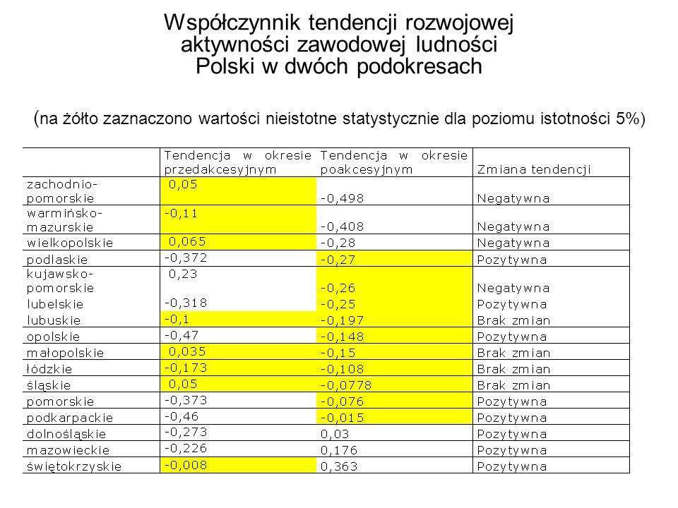 Współczynnik tendencji rozwojowej aktywności zawodowej ludności Polski w dwóch podokresach (na żółto zaznaczono wartości nieistotne statystycznie dla poziomu istotności 5%)