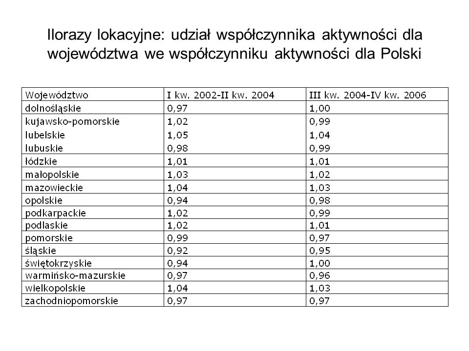 Ilorazy lokacyjne: udział współczynnika aktywności dla województwa we współczynniku aktywności dla Polski
