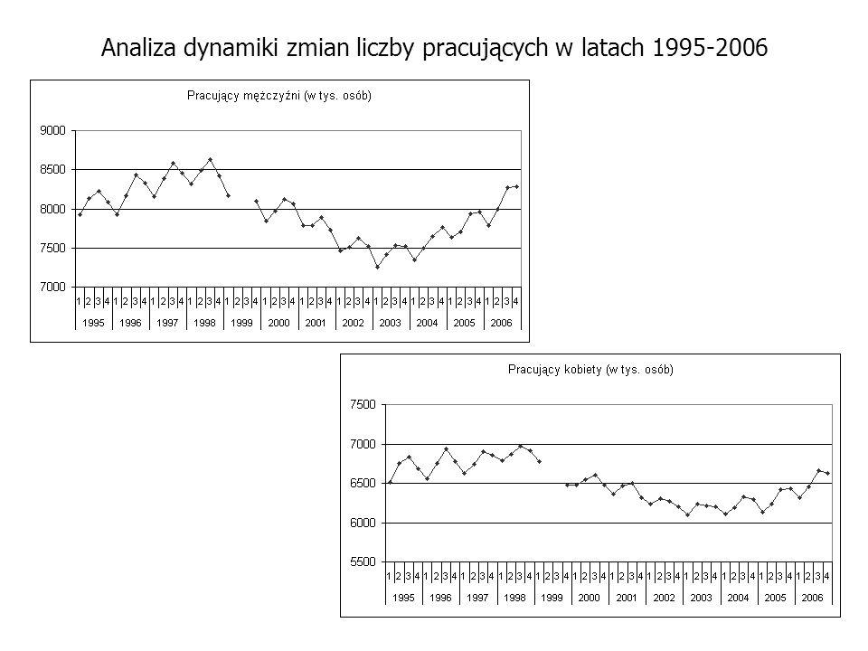 Analiza dynamiki zmian liczby pracujących w latach 1995-2006