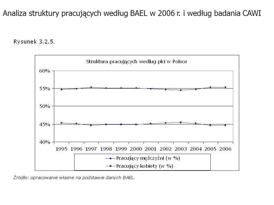 Analiza struktury pracujących według BAEL w 2006 r