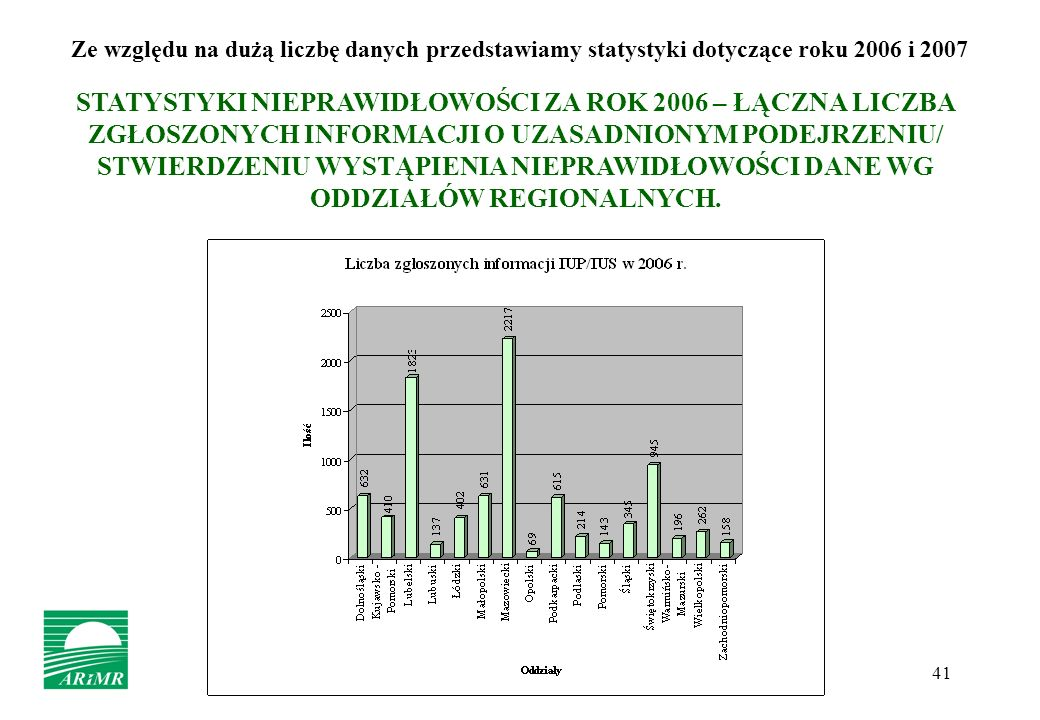 Ze względu na dużą liczbę danych przedstawiamy statystyki dotyczące roku 2006 i 2007