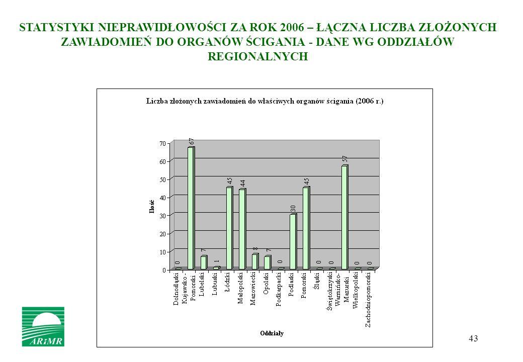 STATYSTYKI NIEPRAWIDŁOWOŚCI ZA ROK 2006 – ŁĄCZNA LICZBA ZŁOŻONYCH ZAWIADOMIEŃ DO ORGANÓW ŚCIGANIA - DANE WG ODDZIAŁÓW REGIONALNYCH