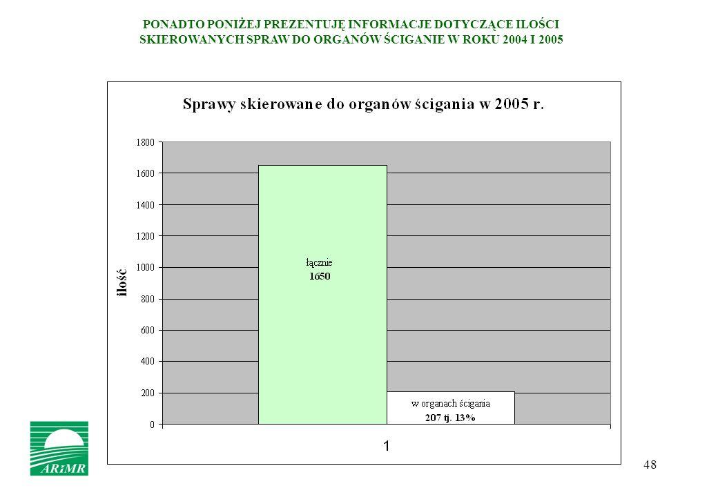PONADTO PONIŻEJ PREZENTUJĘ INFORMACJE DOTYCZĄCE ILOŚCI SKIEROWANYCH SPRAW DO ORGANÓW ŚCIGANIE W ROKU 2004 I 2005