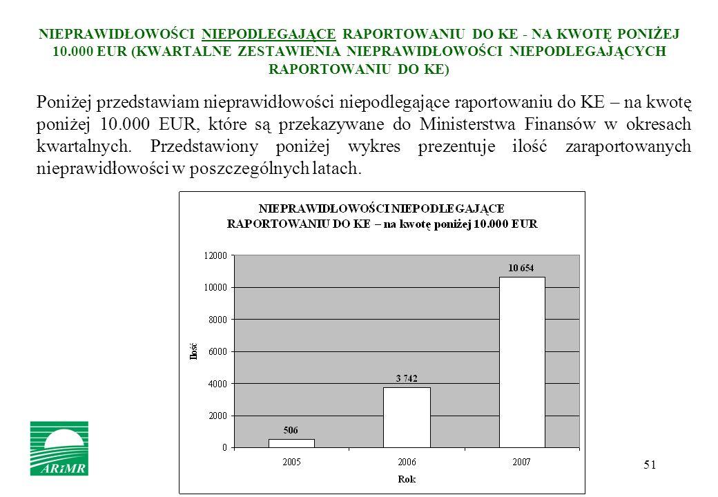 NIEPRAWIDŁOWOŚCI NIEPODLEGAJĄCE RAPORTOWANIU DO KE - NA KWOTĘ PONIŻEJ 10.000 EUR (KWARTALNE ZESTAWIENIA NIEPRAWIDŁOWOŚCI NIEPODLEGAJĄCYCH RAPORTOWANIU DO KE)