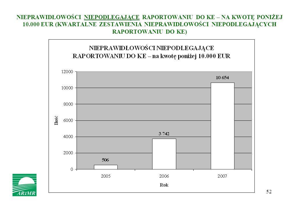 NIEPRAWIDŁOWOŚCI NIEPODLEGAJĄCE RAPORTOWANIU DO KE – NA KWOTĘ PONIŻEJ 10.000 EUR (KWARTALNE ZESTAWIENIA NIEPRAWIDŁOWOŚCI NIEPODLEGAJĄCYCH RAPORTOWANIU DO KE)