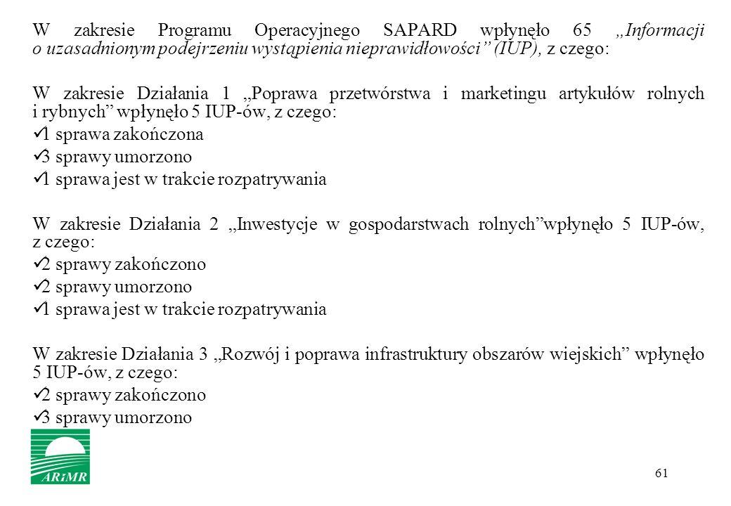 """W zakresie Programu Operacyjnego SAPARD wpłynęło 65 """"Informacji o uzasadnionym podejrzeniu wystąpienia nieprawidłowości (IUP), z czego:"""
