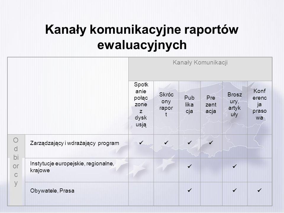 Kanały komunikacyjne raportów ewaluacyjnych