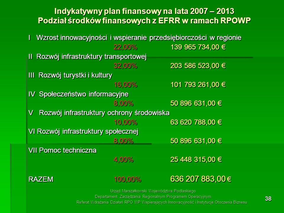 Indykatywny plan finansowy na lata 2007 – 2013 Podział środków finansowych z EFRR w ramach RPOWP