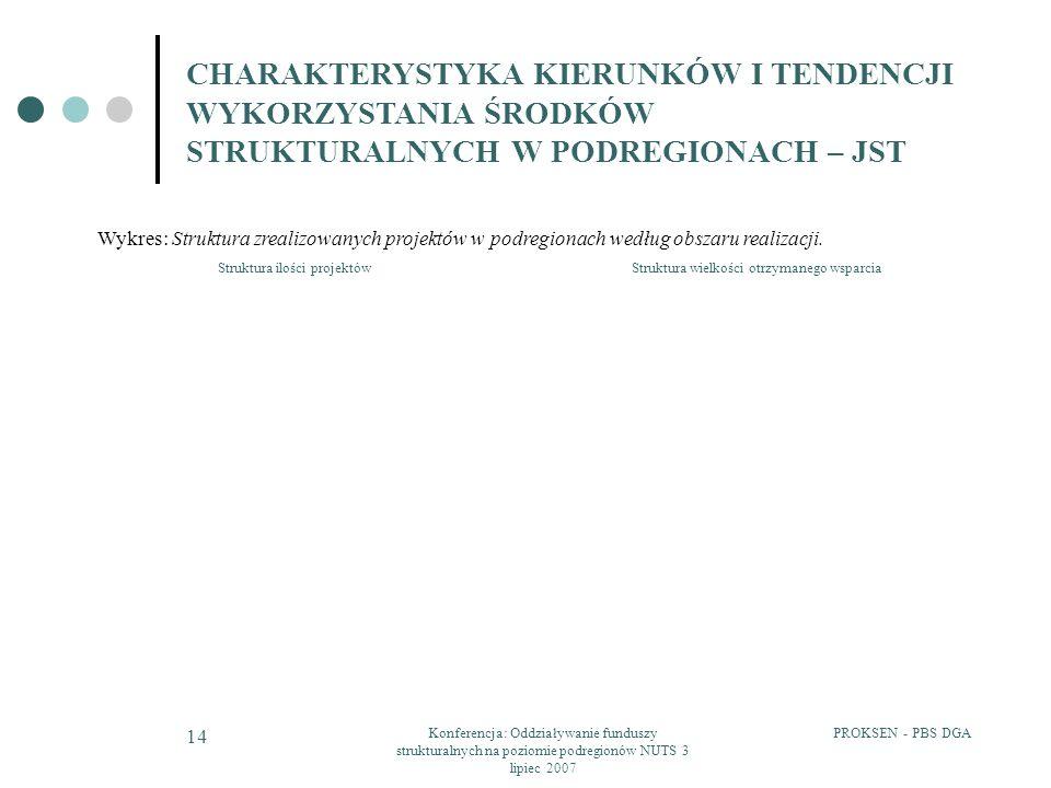 Struktura ilości projektów