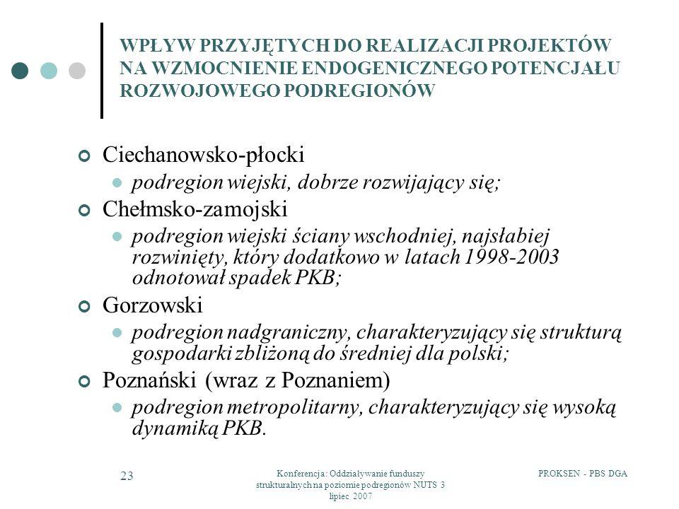 Poznański (wraz z Poznaniem)