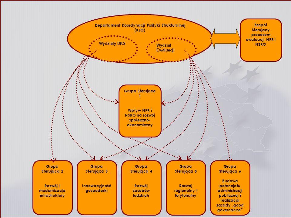 Departament Koordynacji Polityki Strukturalnej (KJO)