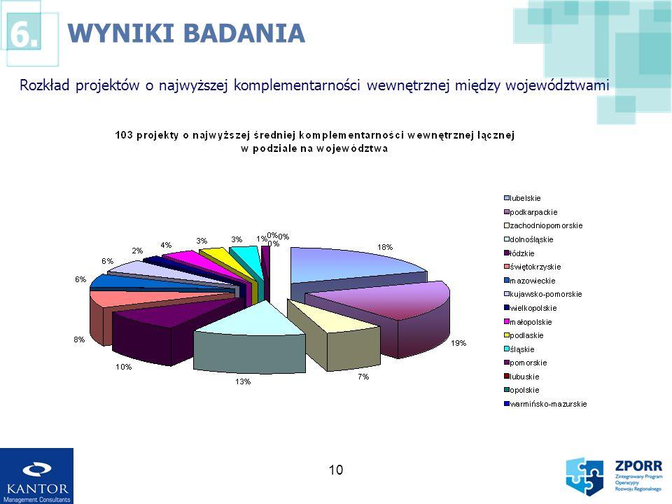 WYNIKI BADANIA Rozkład projektów o najwyższej komplementarności wewnętrznej między województwami 10