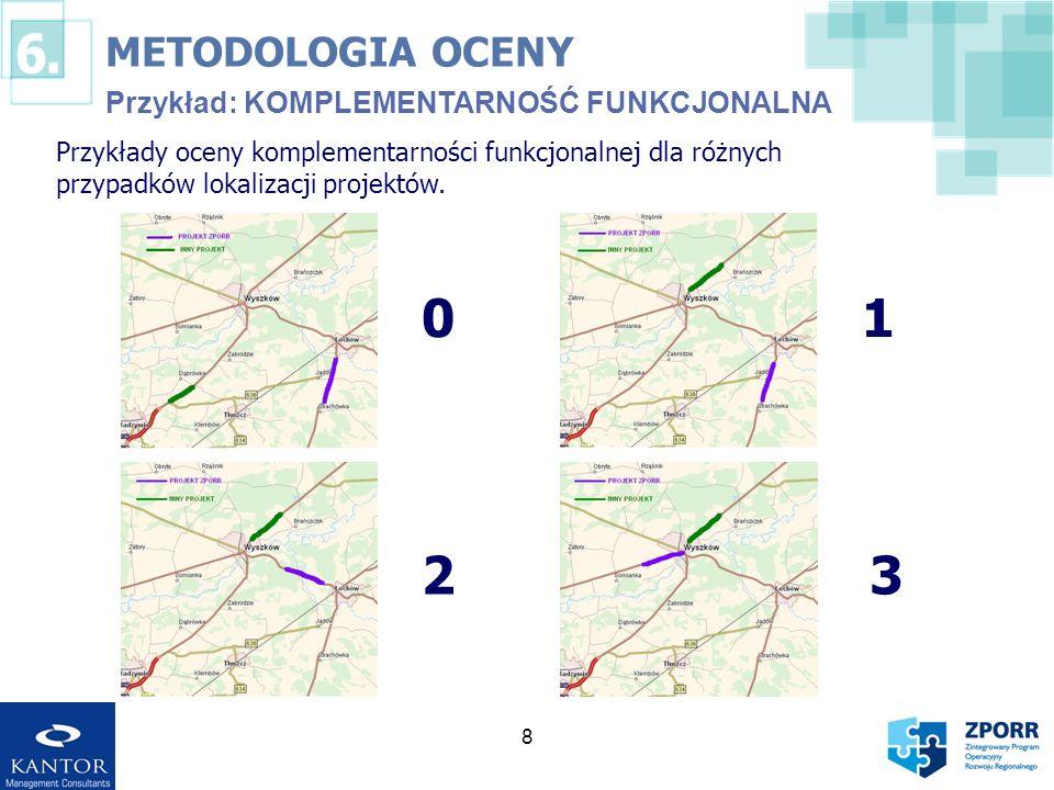1 2 3 METODOLOGIA OCENY Przykład: KOMPLEMENTARNOŚĆ FUNKCJONALNA