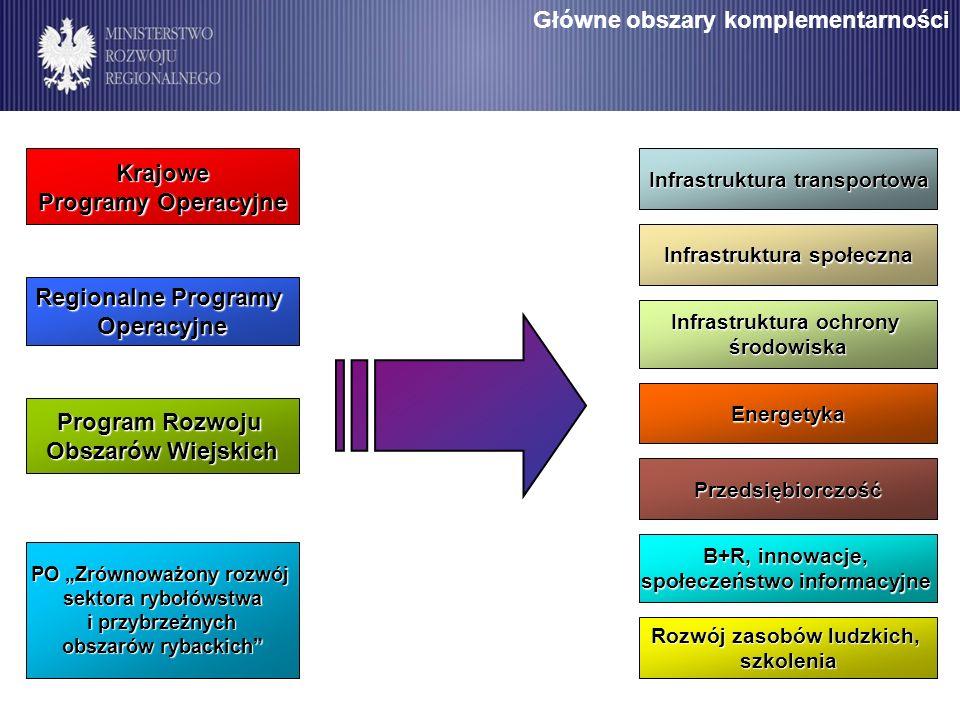 Główne obszary komplementarności
