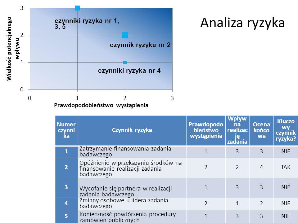 Analiza ryzyka czynniki ryzyka nr 1, 3, 5 czynnik ryzyka nr 2